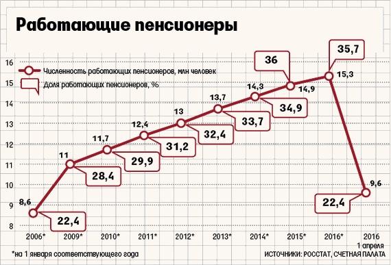 Число работающих пенсионеров в России