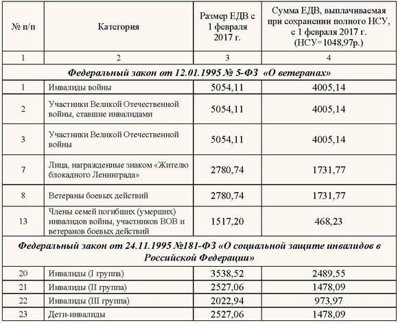 Заявление о назначении пенсии по 80 лет