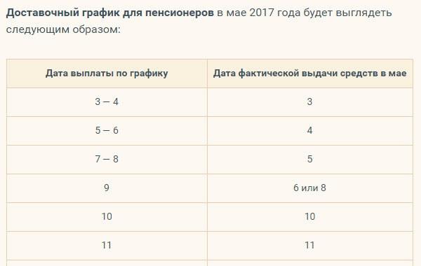 Начисление пенсии за советский стаж