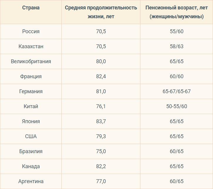 Пенсионный возраст в разных странах (таблица)