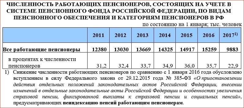 Сколько в России работающих пенсионеров в 2017 году?