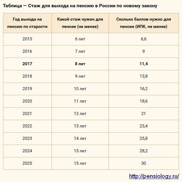 stazh-dlya-vyhoda-na-pensiyu-2017