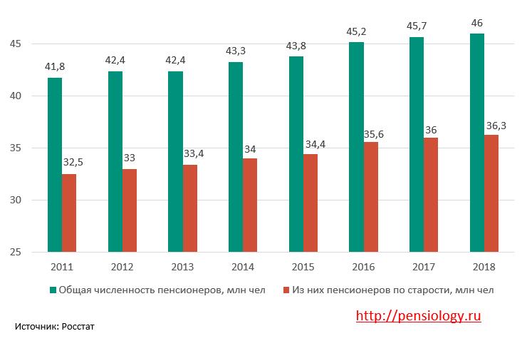 Сколько в России пенсионеров в 2018 году