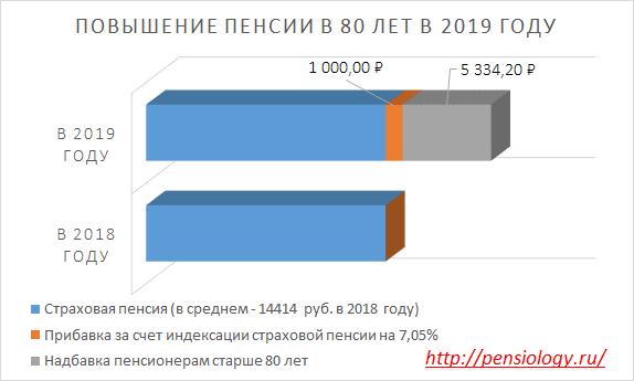 Надбавка к пенсии в 80 лет в 2019 году