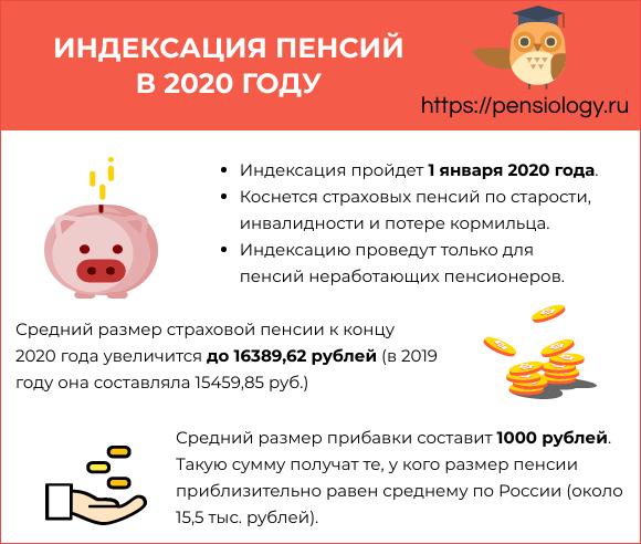 На сколько повысят пенсии в 2020 году