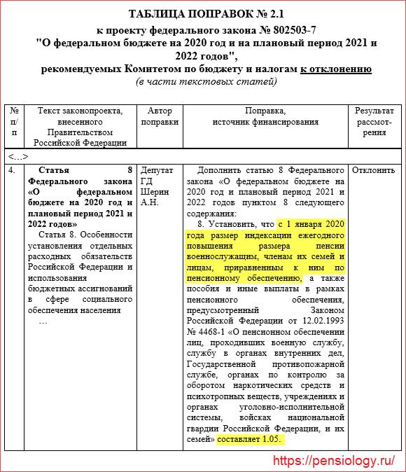 Военная пенсия с 1 января 2020 года