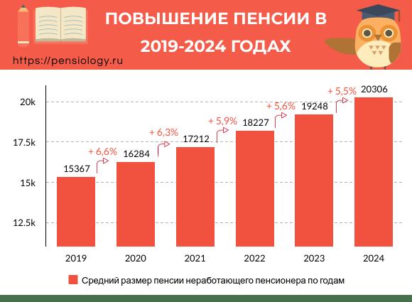 Повышение пенсий в 2019-2024 годах