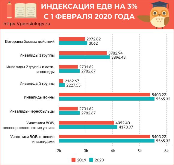 Повышение пенсии с 1 февраля 2020 года