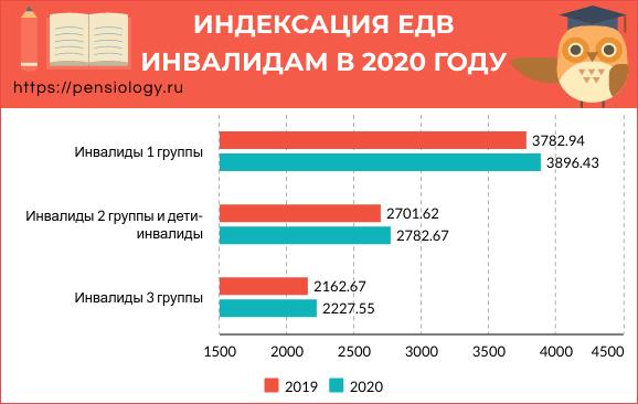 Повышение ЕДВ инвалидам в 2020 году