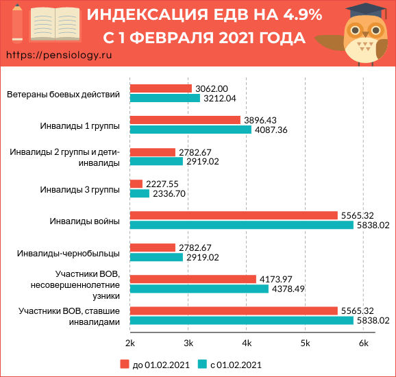 Повышение пенсии с 1 февраля 2021 года