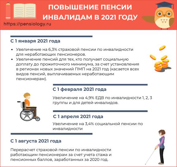 Повышение пенсии инвалидам в 2021 году