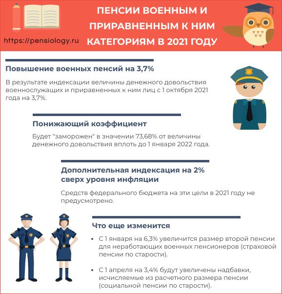 Как рассчитать военные пенсии в 2021 пенсионный фонд перерасчет пенсии личный кабинет